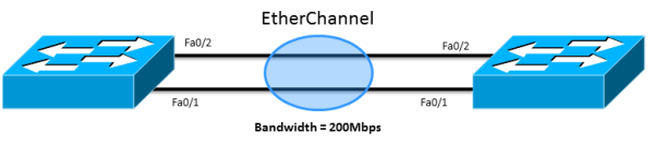 EtherChannel