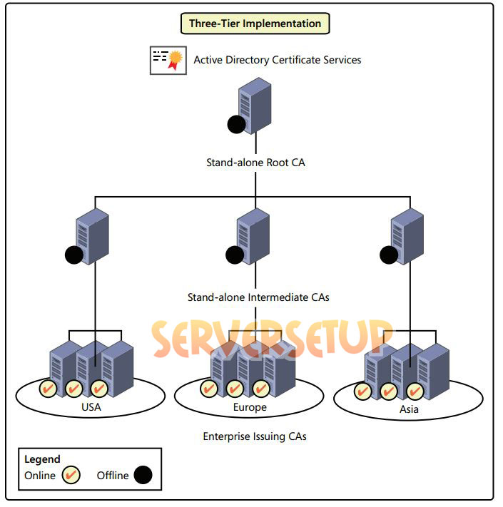 certificate services 3