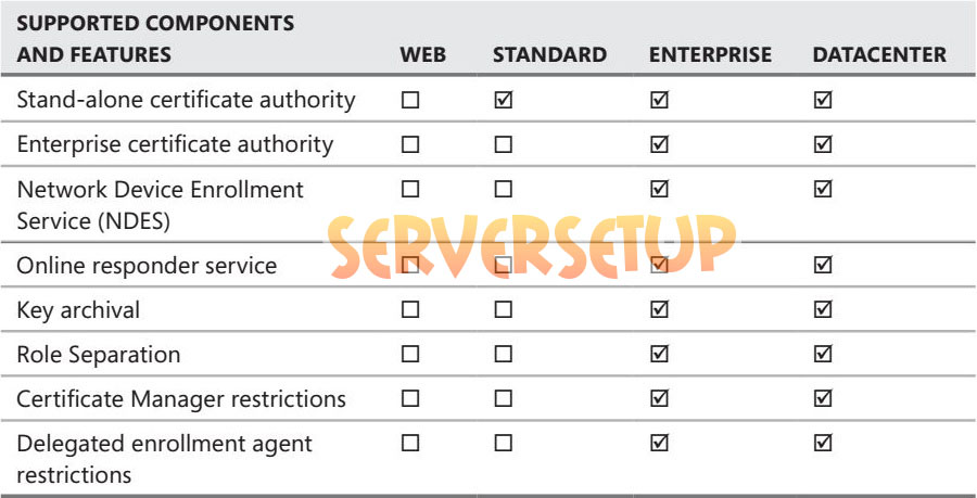 certificate services 5