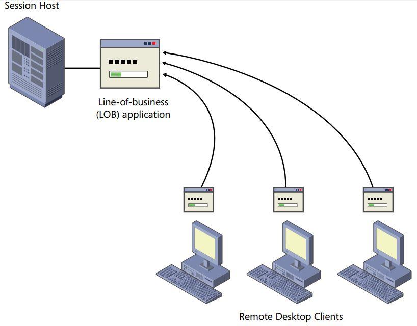 remote desktop 1